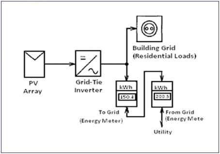 wiring diagram 24v solar panels with Off Grid Solar Lights on Marine Inverter Charger Wiring Diagram as well Inverter Generator Wiring Diagram together with Off Grid Solar Lights furthermore