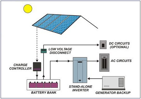 residential grid tie solar systems - photo #40